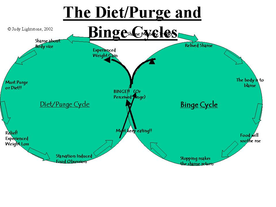 Diet and binge cycles of compulsive overeating